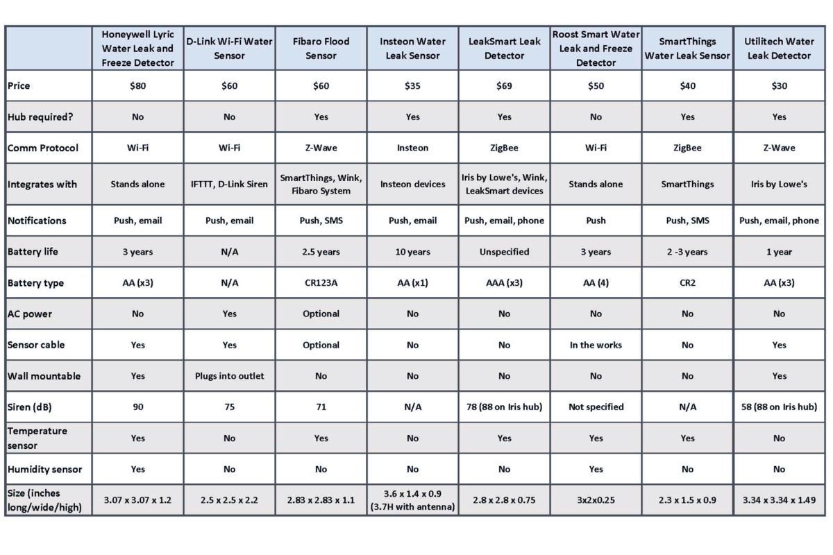 updated water leak detector table