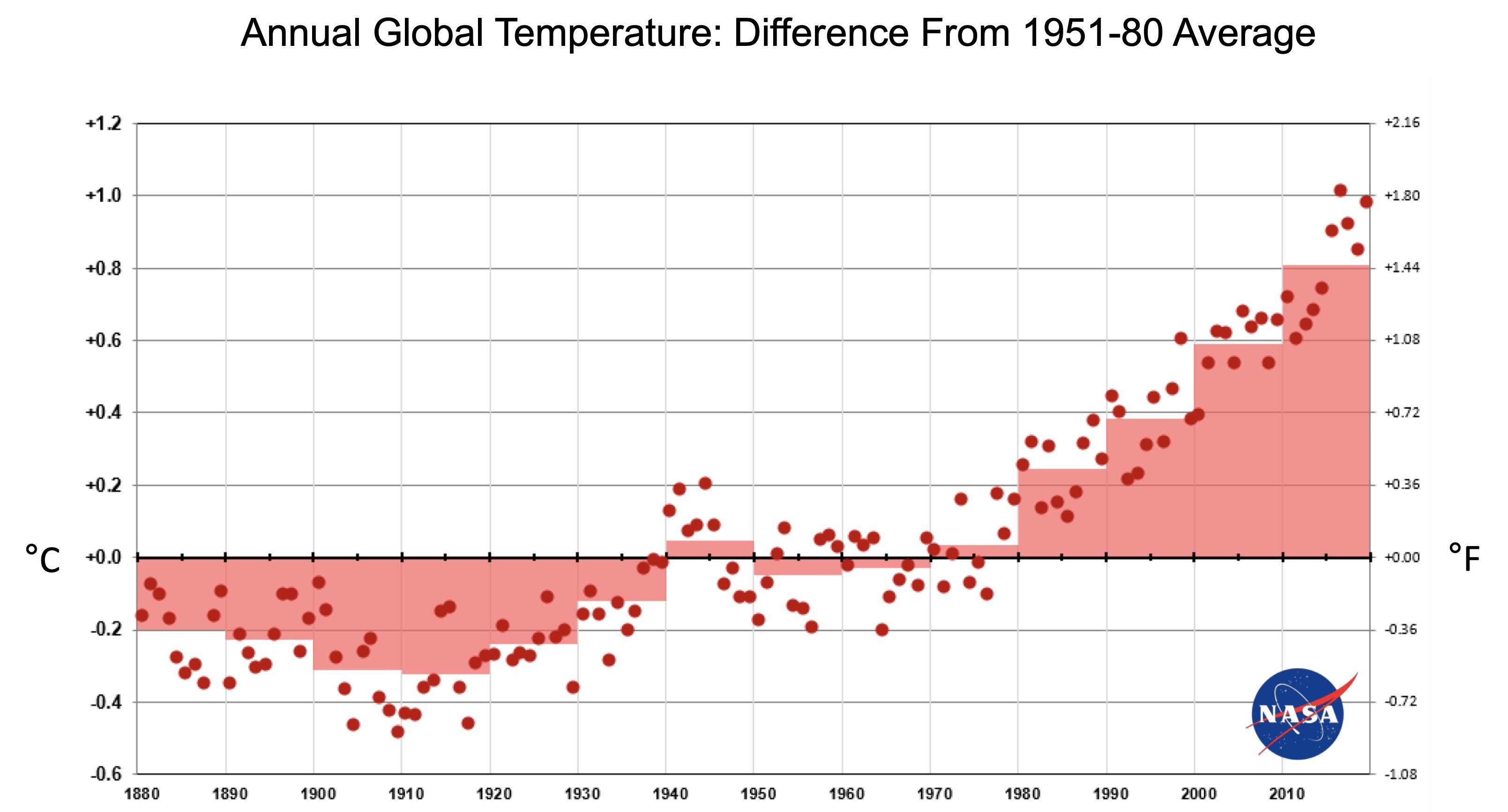 Long Term Global Warming Trend