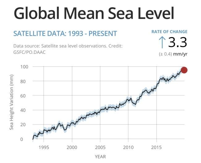 Global Mean Sea Level