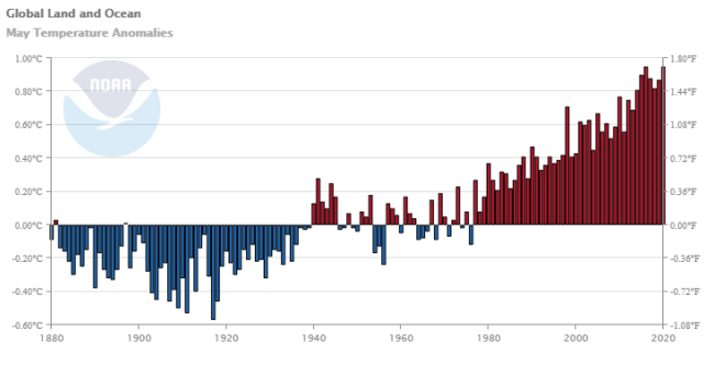 May Temperature Anomalies Over Time