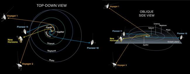 Interstellar spacecraft trajectories