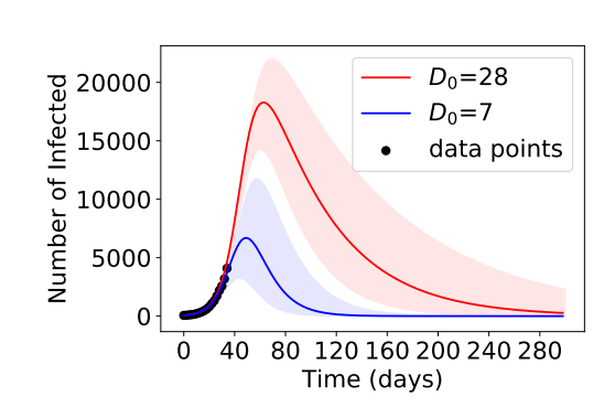 Underspecification in a simple pandemic model (Source: arxiv.org/abs/2011.03395v2